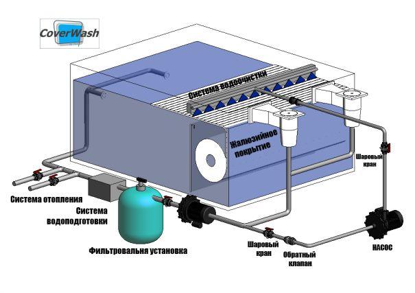 Фото: Система очистки ламелей CowerWash